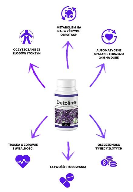 Detoline – Efekty (detoks i odchudzanie)